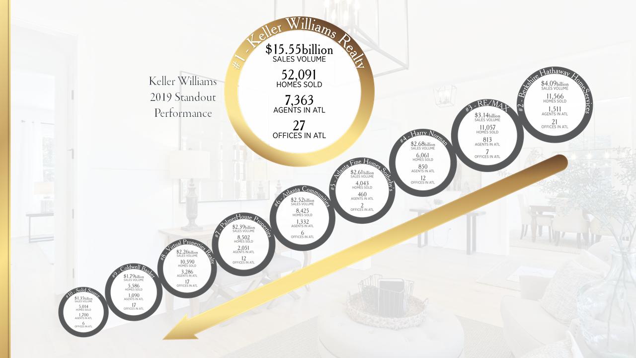 Atlantas Top 10 Res Real Estate Organizations for 2019