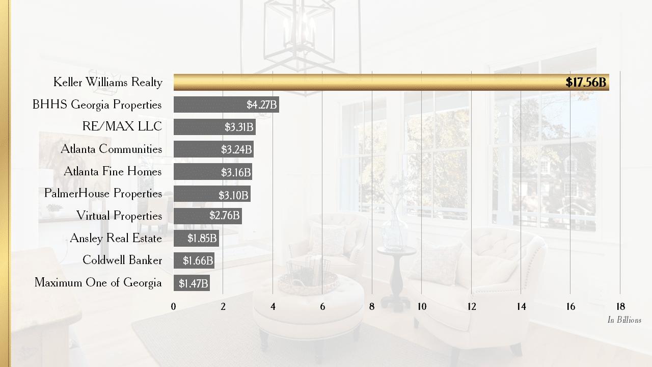 Atlanta's Top 10 Residential Real Estate Organizations for 2020