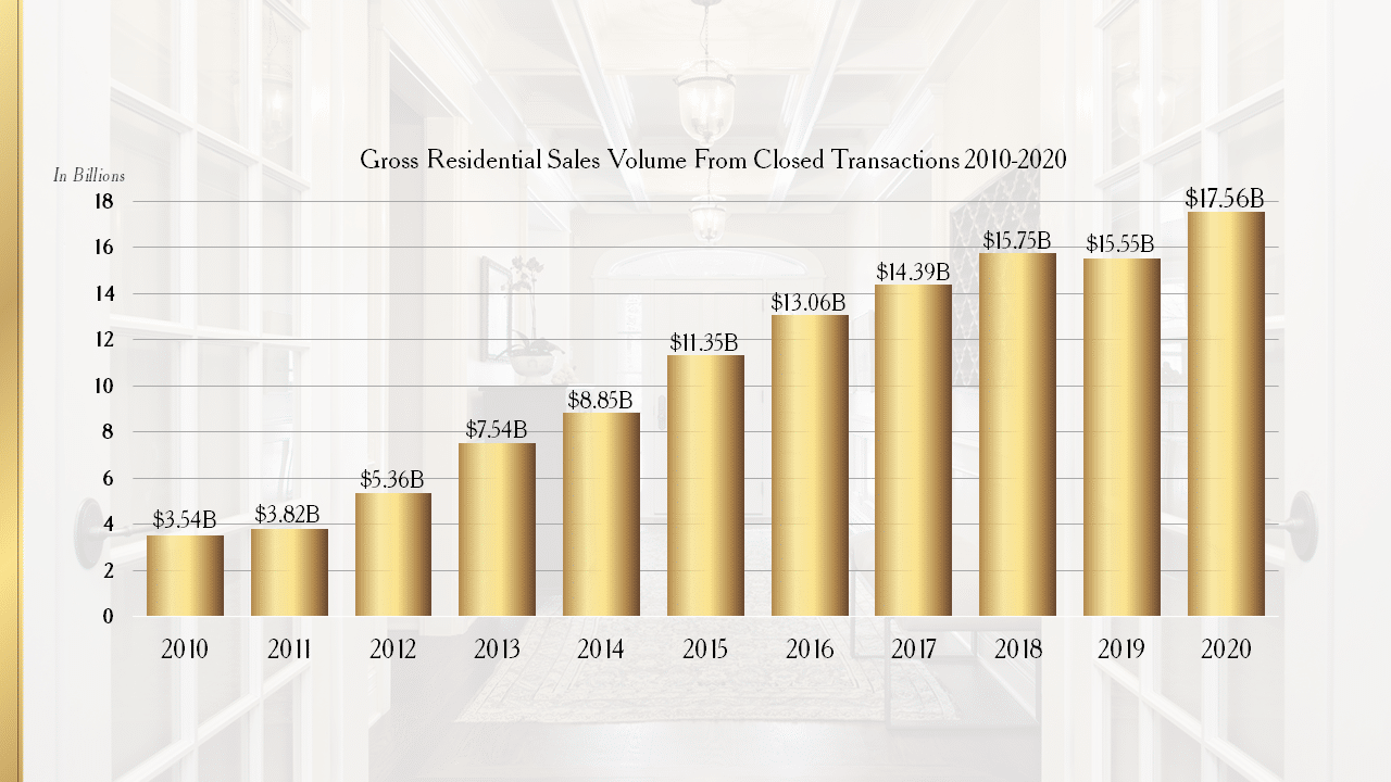 Gross Residential Sales Volume From Closed Transactions 2010-2020